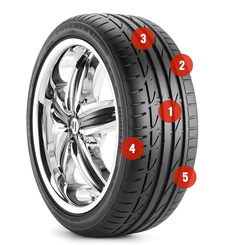 Firestone tire graphic showing where to check tire tread depth