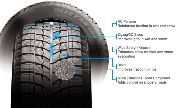 Bridgestone Blizzak WS60 tire features and benefits illustration