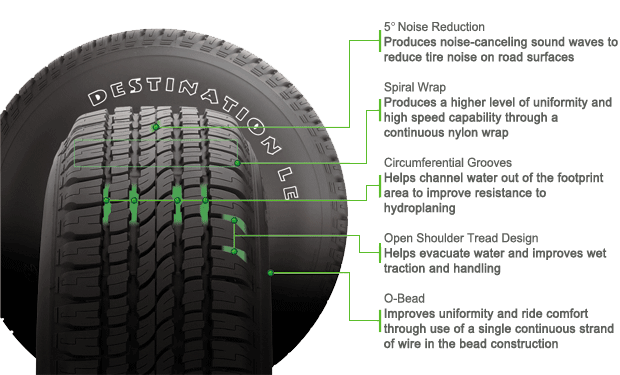Firestone Destination LE  tire features and benefits illustration