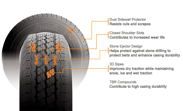 Bridgestone Duravis R500 HD tire features and benefits illustration