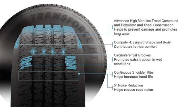Firestone Transforce HT tire features and benefits illustration