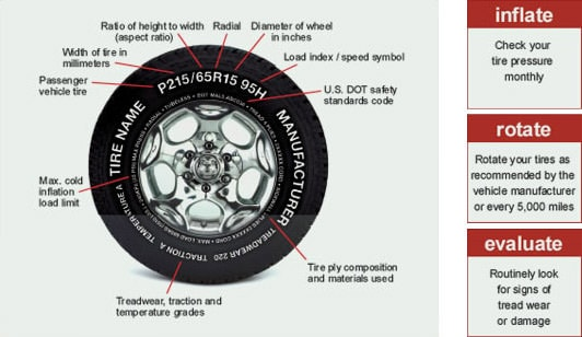 Tire Evaluation