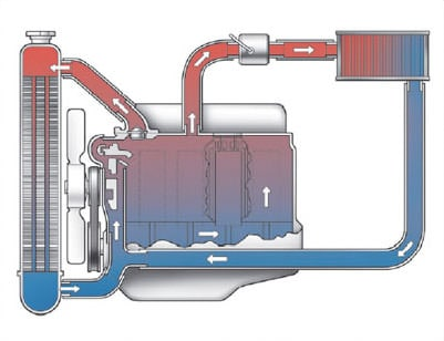 Car radiator diagram of coolant flow