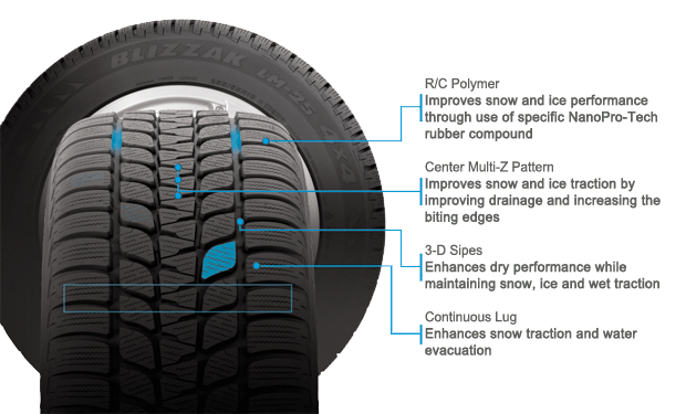 Bridgestone Blizzak DM-V1 tire features and benefits illustration