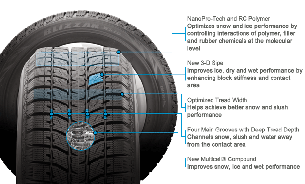 Bridgestone Blizzak WS70 tire features and benefits illustration