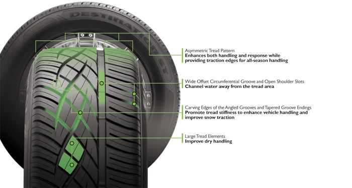 Firestone Destination ST tire features and benefits illustration