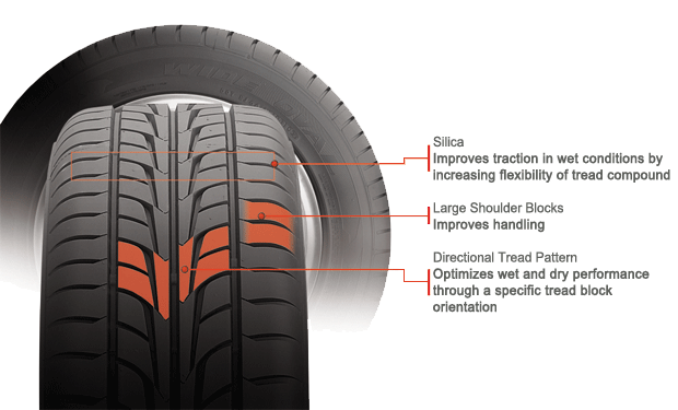Firestone Firehawk Wideoval RFT tire features and benefits illustration