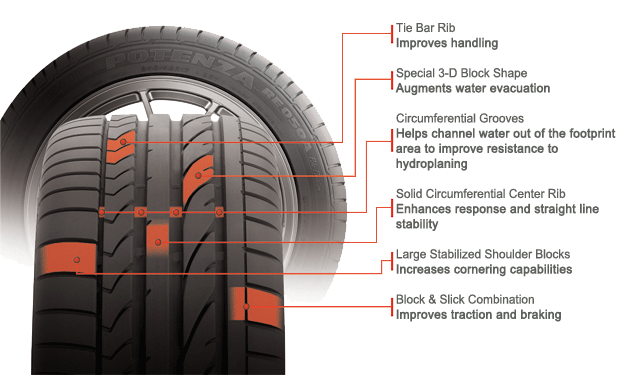 Bridgestone Potenza RE050A Pole Position RFT tire features and benefits illustration