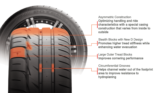 Bridgestone Potenza RE-11 tire features and benefits illustration