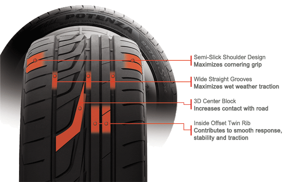 Bridgestone Potenza RE760 Sport tire features and benefits illustration
