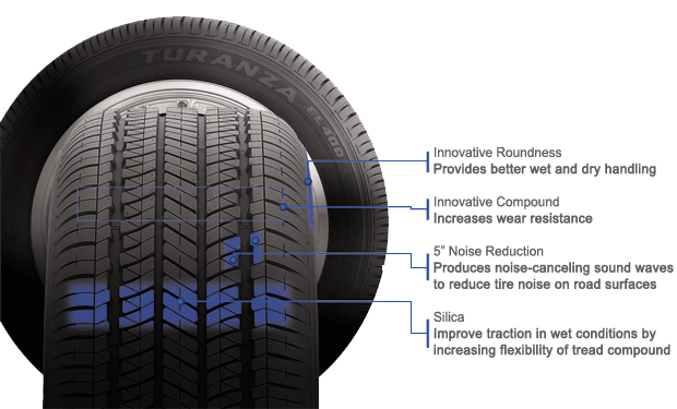 Bridgestone Turanza EL400 H tire features and benefits illustration